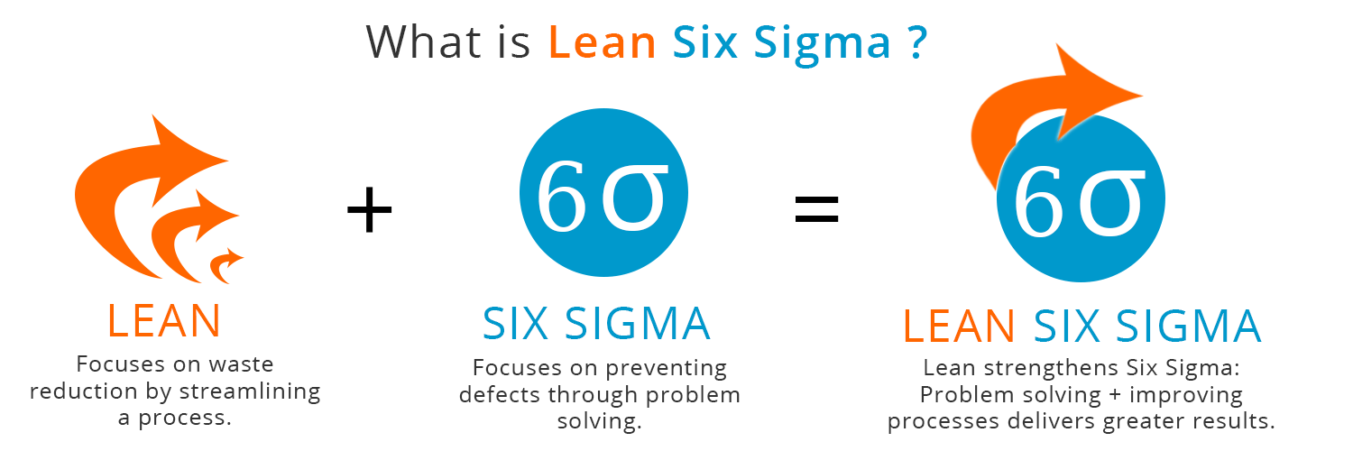 Constant Improvement Using Lean Six Sigma Training